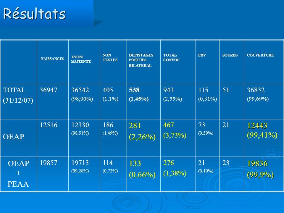 RésultatsRésultats NAISSANCES TESTES MATERNITE NON TESTES DEPISTAGES POSITIFS BILATERAL TOTAL CONVOC PDVSOURDSCOUVERTURE TOTAL (31/12/07) 3694736542 (