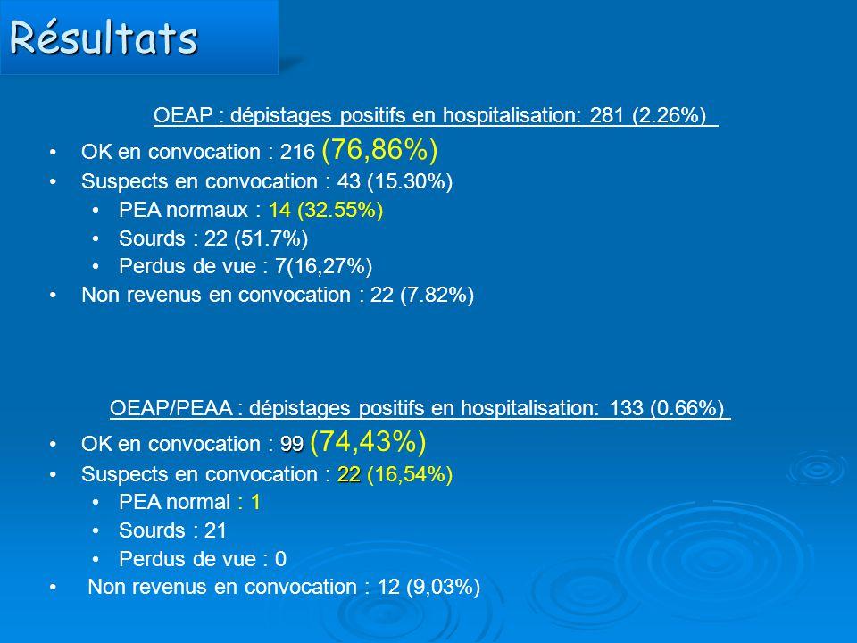 RésultatsRésultats OEAP : dépistages positifs en hospitalisation: 281 (2.26%) OK en convocation : 216 (76,86%) Suspects en convocation : 43 (15.30%) P
