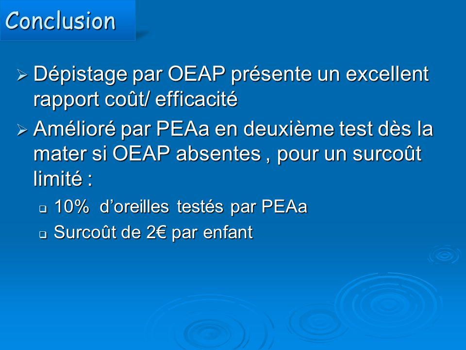 ConclusionConclusion  Dépistage par OEAP présente un excellent rapport coût/ efficacité  Amélioré par PEAa en deuxième test dès la mater si OEAP abs