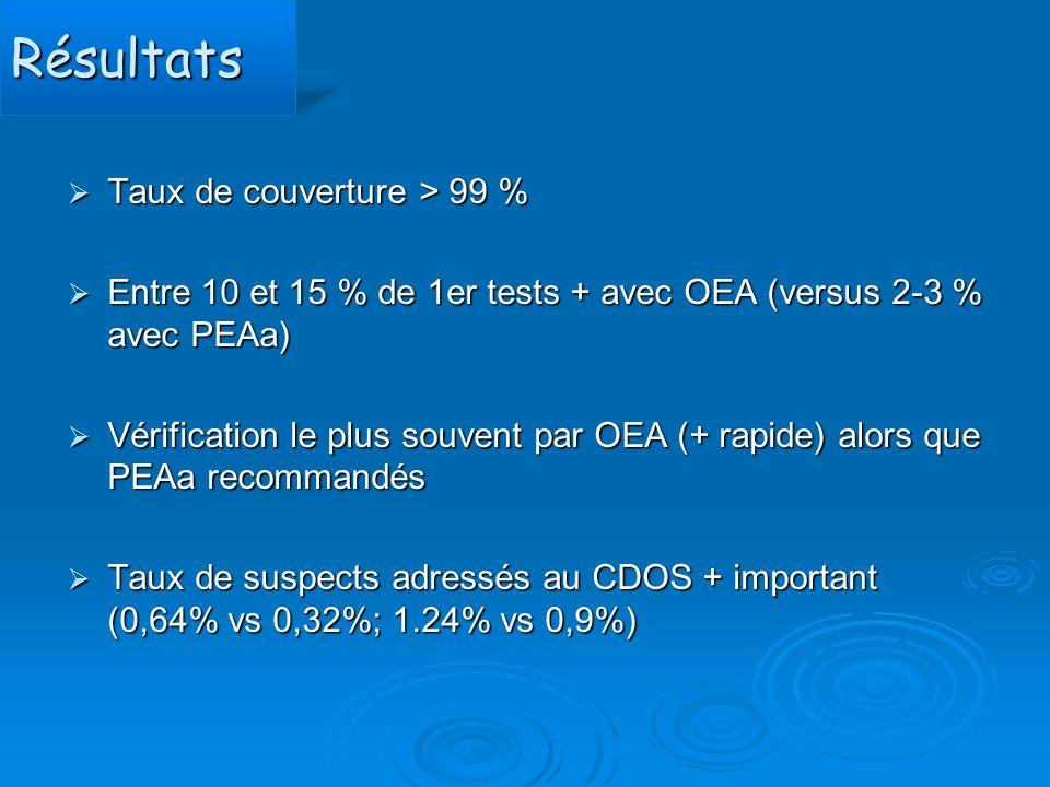 RésultatsRésultats  Taux de couverture > 99 %  Entre 10 et 15 % de 1er tests + avec OEA (versus 2-3 % avec PEAa)  Vérification le plus souvent par
