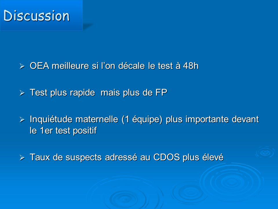 DiscussionDiscussion  OEA meilleure si l'on décale le test à 48h  Test plus rapide mais plus de FP  Inquiétude maternelle (1 équipe) plus important