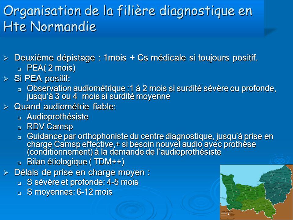 Organisation de la filière diagnostique en Hte Normandie  Deuxième dépistage : 1mois + Cs médicale si toujours positif.  PEA( 2 mois)  Si PEA posit