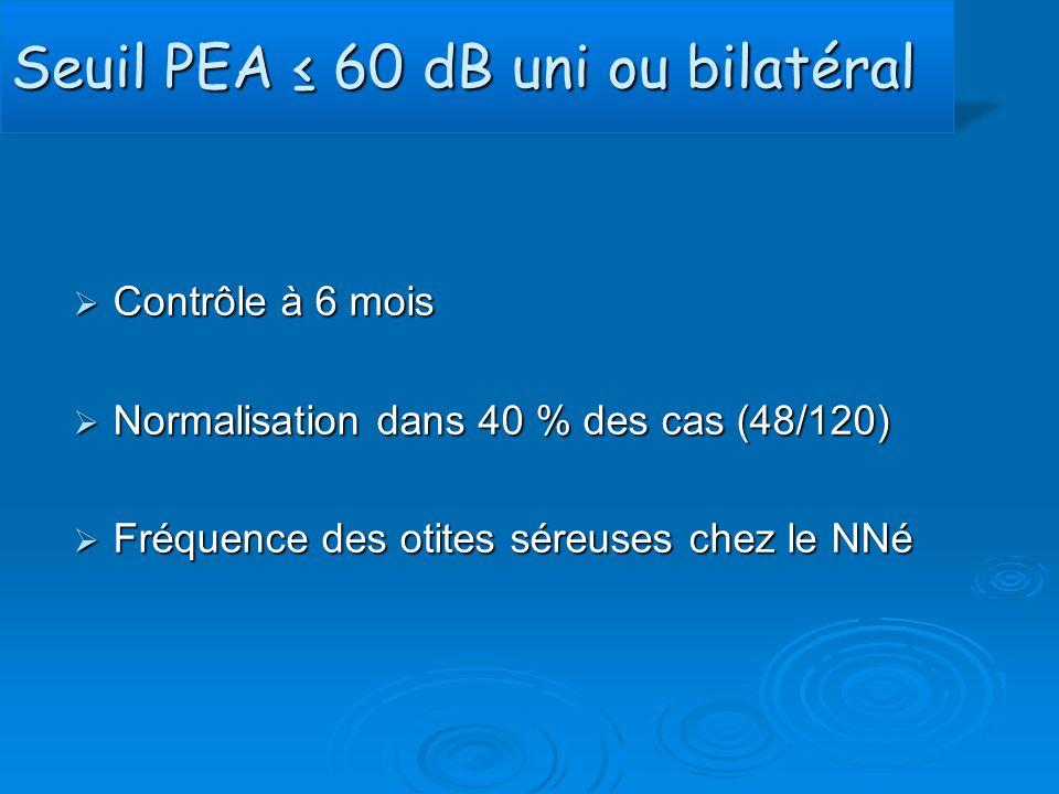Seuil PEA ≤ 60 dB uni ou bilatéral  Contrôle à 6 mois  Normalisation dans 40 % des cas (48/120)  Fréquence des otites séreuses chez le NNé