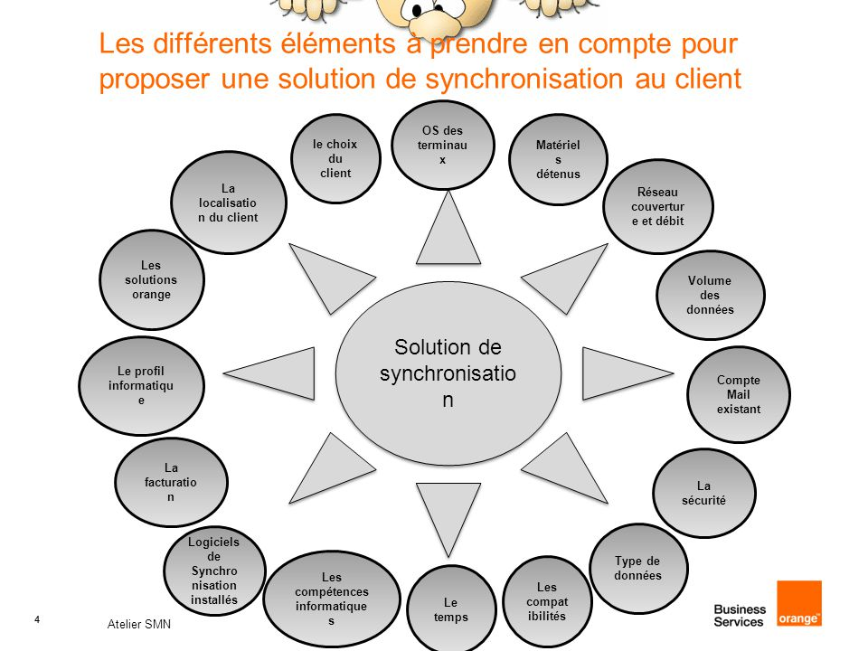 45 Atelier SMN 45 Synchronisation des contacts : 2.