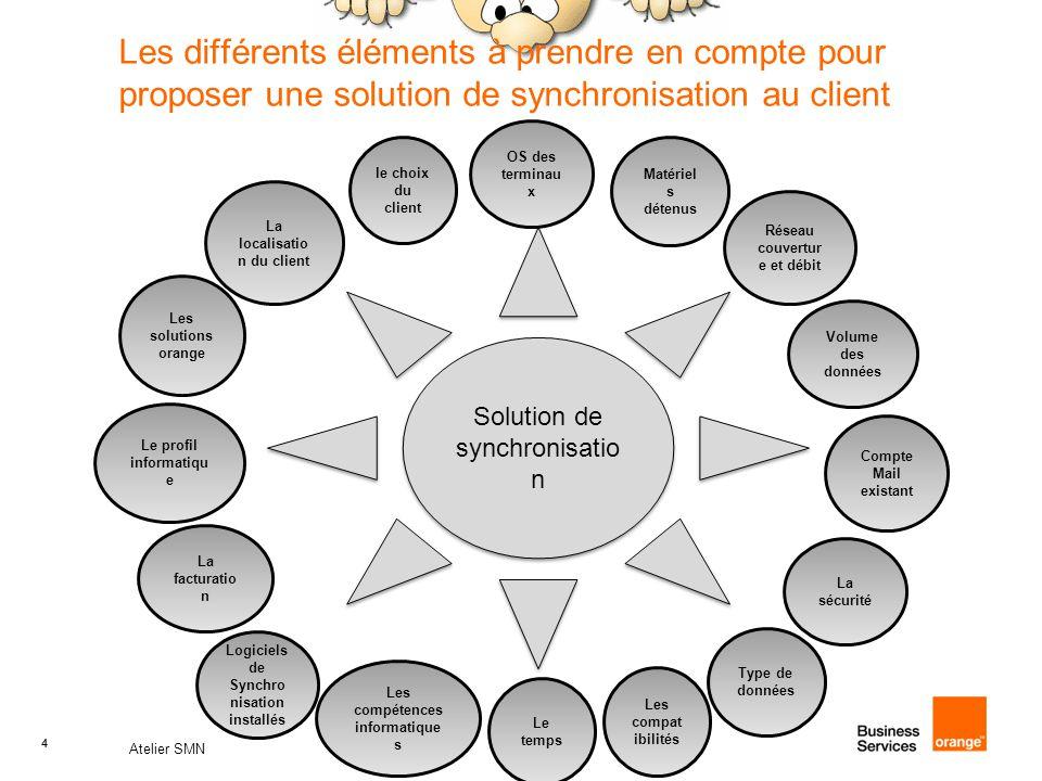 4 Atelier SMN 4 Les différents éléments à prendre en compte pour proposer une solution de synchronisation au client Solution de synchronisatio n OS de