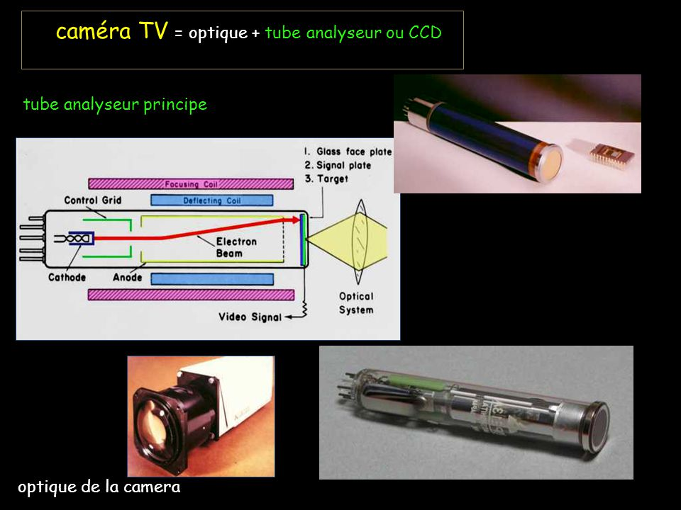 caméra TV = optique + tube analyseur ou CCD tube analyseur principe optique de la camera