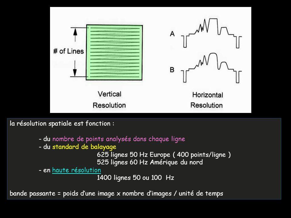 la résolution spatiale est fonction : - du nombre de points analysés dans chaque ligne - du standard de balayage 625 lignes 50 Hz Europe ( 400 points/