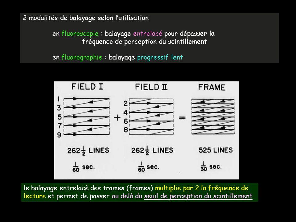 2 modalités de balayage selon l'utilisation en fluoroscopie : balayage entrelacé pour dépasser la fréquence de perception du scintillement en fluorogr