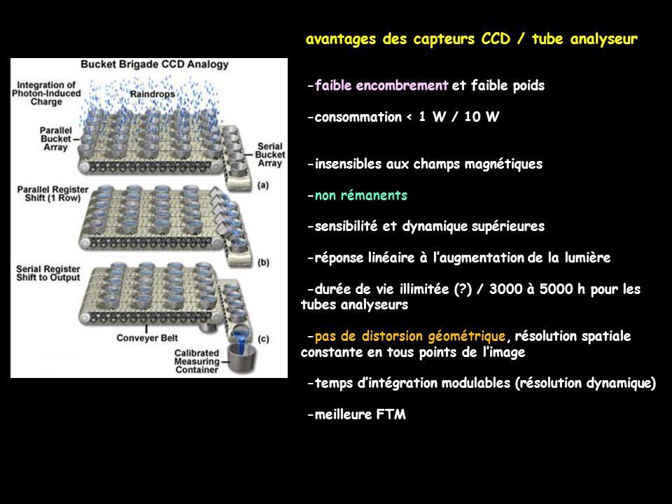 -faible encombrement et faible poids -consommation < 1 W / 10 W -insensibles aux champs magnétiques -non rémanents -sensibilité et dynamique supérieur