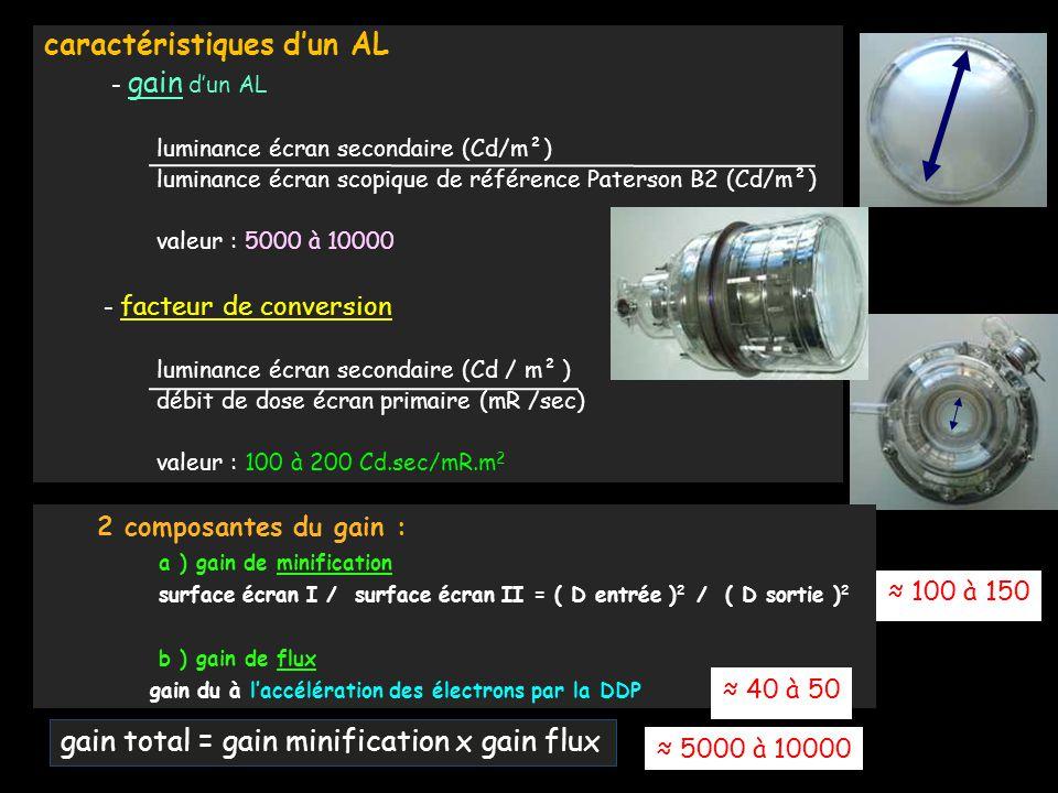 caractéristiques d'un AL - gain d'un AL luminance écran secondaire (Cd/m²) luminance écran scopique de référence Paterson B2 (Cd/m²) valeur : 5000 à 1