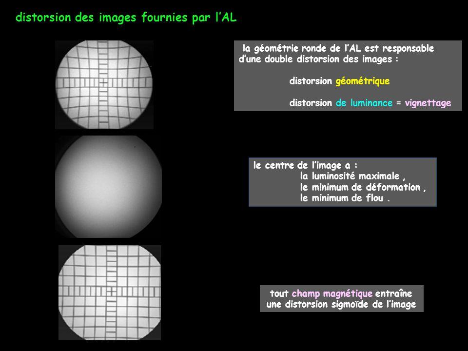 distorsion des images fournies par l'AL la géométrie ronde de l'AL est responsable d'une double distorsion des images : distorsion géométrique distors