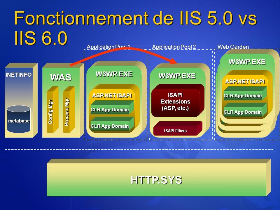 DLLHOST.exe ISAPIExtensions (ASP, etc.) ISAPI Filters metabase Fonctionnement de IIS 5.0 vs IIS 6.0 TCP/IP INETINFO ASP.NETISAPI Aspnet_wp.exe CLR App