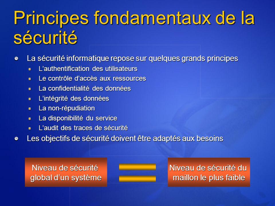 Assistant de verrouillage IIS IIS Lockdown Durcit la configuration d'IIS (4 ou 5) Désactive les services inutiles Restreint l'accès aux commandes système URLScan Filtre ISAPI pour IIS4/5, configurable, qui bloque les URL qui ressemblent à des attaques ISA Server : pare-feu (dont passerelle applicative) Url scan Serveur Web IIS ClientParefeu ISA Server