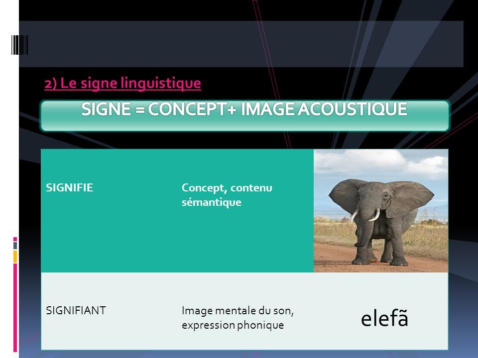 2) Le signe linguistique SIGNIFIEConcept, contenu sémantique SIGNIFIANTImage mentale du son, expression phonique elefã