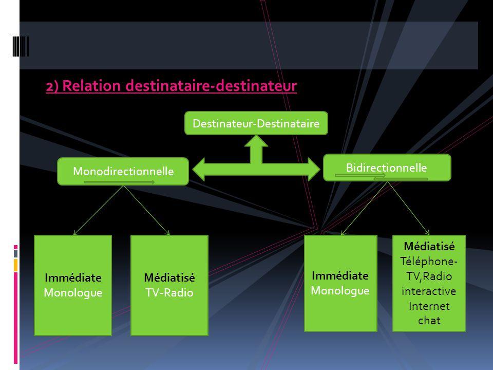 2) Relation destinataire-destinateur Destinateur-Destinataire Bidirectionnelle Monodirectionnelle Immédiate Monologue Immédiate Monologue Médiatisé TV-Radio Médiatisé Téléphone- TV,Radio interactive Internet chat