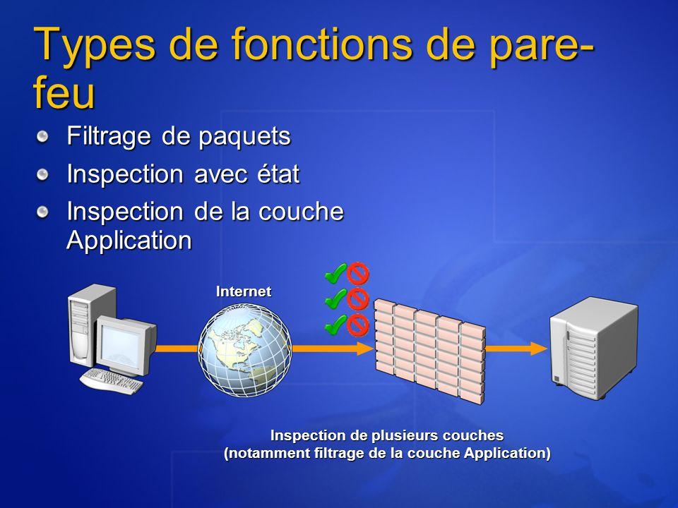 Types de fonctions de pare- feu Filtrage de paquets Inspection avec état Inspection de la couche Application Inspection de plusieurs couches (notamment filtrage de la couche Application) Internet