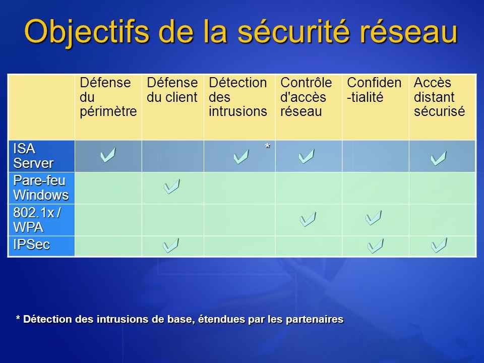 Objectifs de la sécurité réseau Défense du périmètre Défense du client Détection des intrusions Contrôle d'accès réseau Confiden -tialité Accès distan