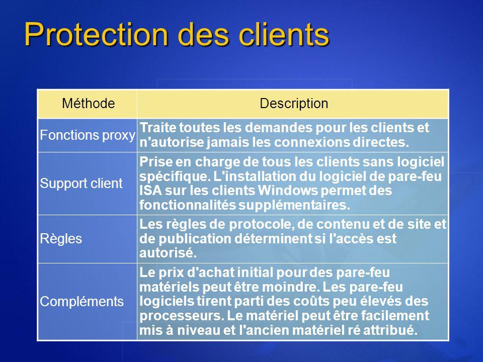 Protection des clients MéthodeDescription Fonctions proxy Traite toutes les demandes pour les clients et n'autorise jamais les connexions directes. Su