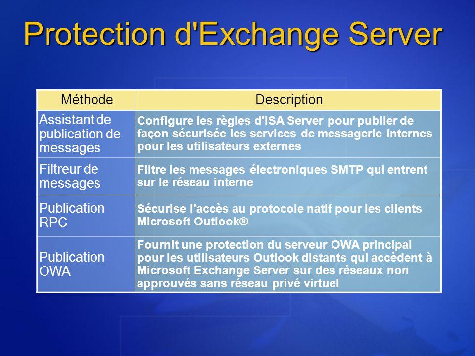 Protection d'Exchange Server MéthodeDescription Assistant de publication de messages Configure les règles d'ISA Server pour publier de façon sécurisée
