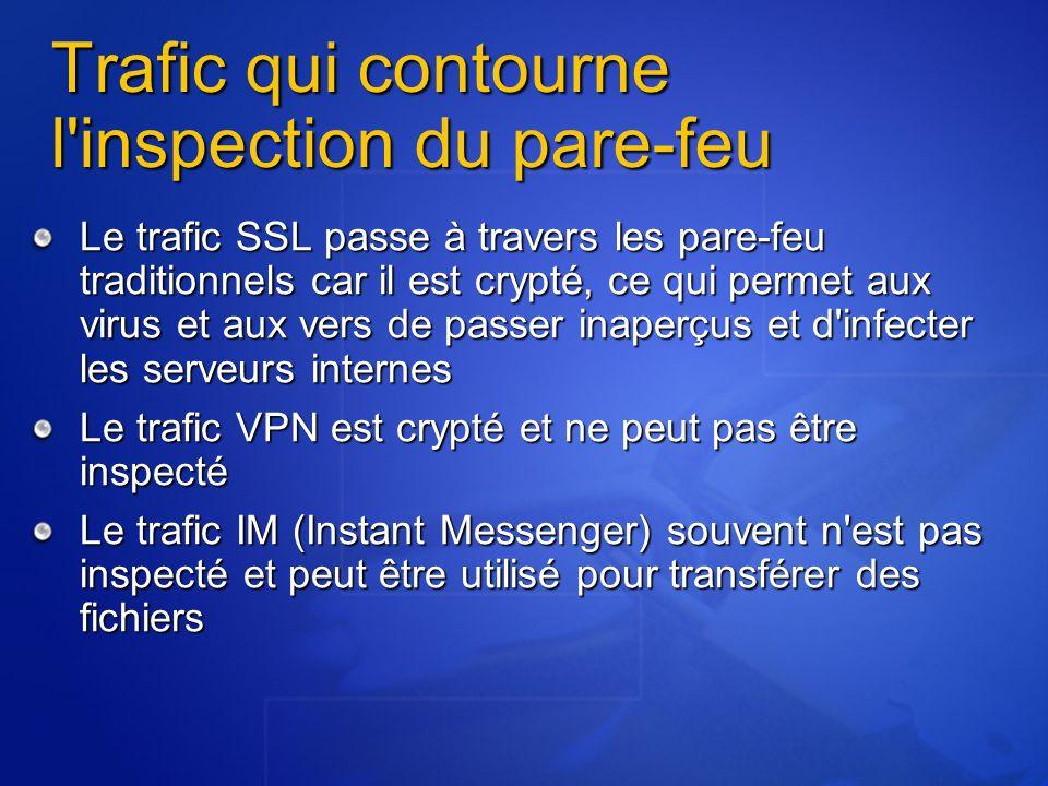 Trafic qui contourne l inspection du pare-feu Le trafic SSL passe à travers les pare-feu traditionnels car il est crypté, ce qui permet aux virus et aux vers de passer inaperçus et d infecter les serveurs internes Le trafic VPN est crypté et ne peut pas être inspecté Le trafic IM (Instant Messenger) souvent n est pas inspecté et peut être utilisé pour transférer des fichiers