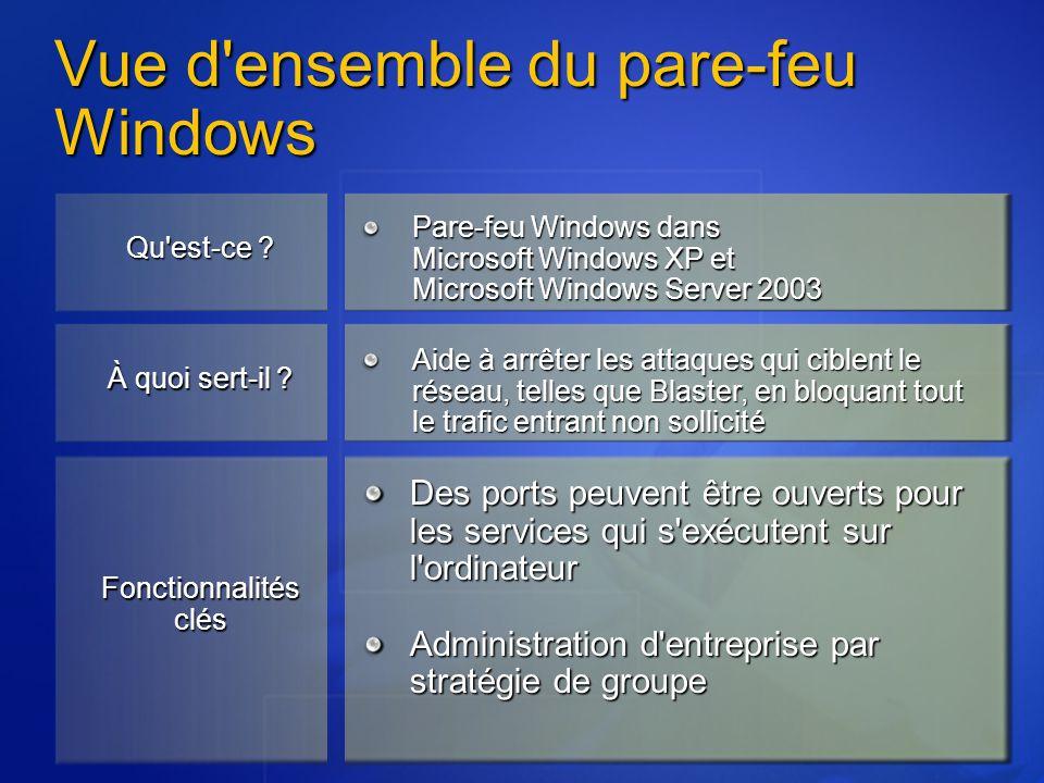 Vue d ensemble du pare-feu Windows Pare-feu Windows dans Microsoft Windows XP et Microsoft Windows Server 2003 Aide à arrêter les attaques qui ciblent le réseau, telles que Blaster, en bloquant tout le trafic entrant non sollicité Des ports peuvent être ouverts pour les services qui s exécutent sur l ordinateur Administration d entreprise par stratégie de groupe Qu est-ce .