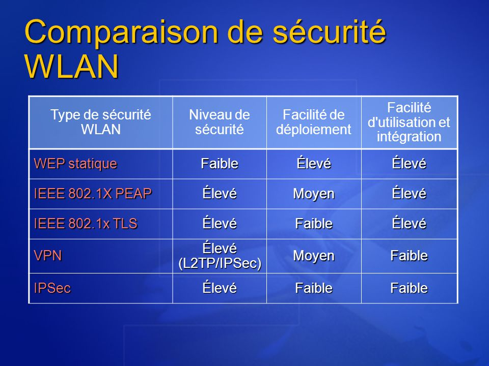 Type de sécurité WLAN Niveau de sécurité Facilité de déploiement Facilité d utilisation et intégration WEP statique FaibleÉlevéÉlevé IEEE 802.1X PEAP ÉlevéMoyenÉlevé IEEE 802.1x TLS ÉlevéFaibleÉlevé VPN Élevé (L2TP/IPSec) MoyenFaible IPSecÉlevéFaibleFaible Comparaison de sécurité WLAN
