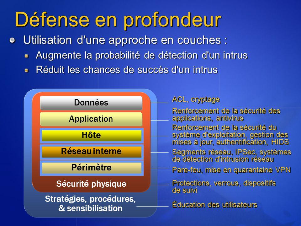 Défense en profondeur Utilisation d'une approche en couches : Augmente la probabilité de détection d'un intrus Réduit les chances de succès d'un intru