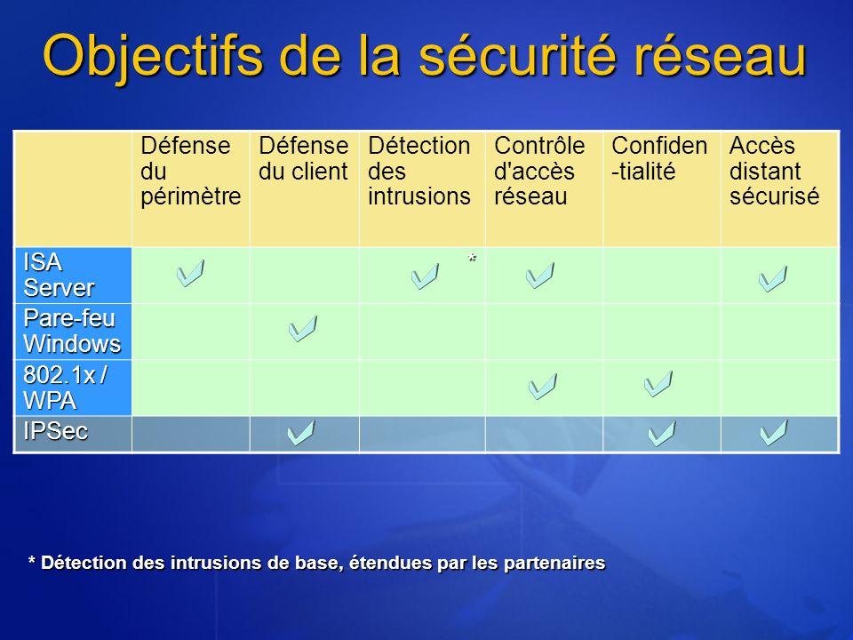 Objectifs de la sécurité réseau Défense du périmètre Défense du client Détection des intrusions Contrôle d accès réseau Confiden -tialité Accès distant sécurisé ISA Server * Pare-feu Windows 802.1x / WPA IPSec * Détection des intrusions de base, étendues par les partenaires