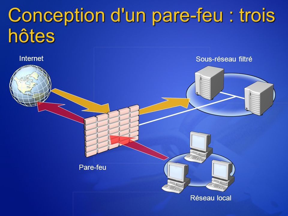 Conception d un pare-feu : trois hôtes Sous-réseau filtré Internet Réseau local Pare-feu