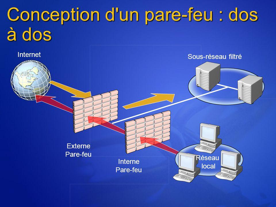 Conception d un pare-feu : dos à dos Internet Externe Pare-feu Interne Pare-feu Sous-réseau filtré Réseau local
