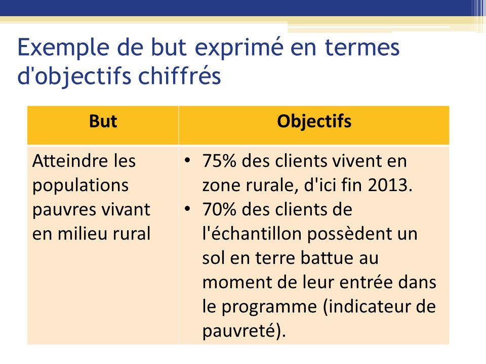 Exemple de but exprimé en termes d objectifs chiffrés ButObjectifs Atteindre les populations pauvres vivant en milieu rural 75% des clients vivent en zone rurale, d ici fin 2013.