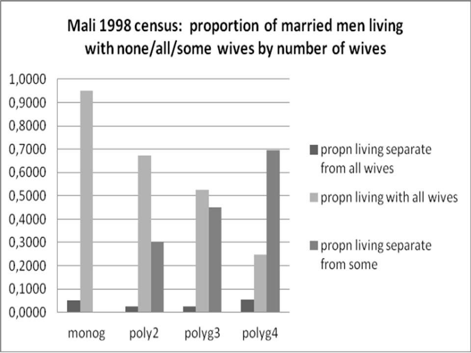 Vivant avec toutes ses femmes Vivant avec seulement une partie d'entre elles Proportion d'hommes mariés: Vivant seul