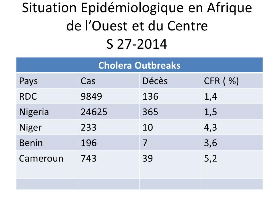 Situation Epidémiologique en Afrique de l'Ouest et du Centre S 27-2014 Cholera Outbreaks PaysCasDécèsCFR ( %) RDC98491361,4 Nigeria246253651,5 Niger23