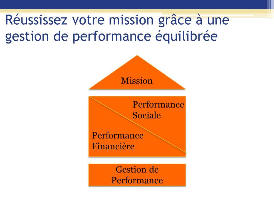 Une gestion de performance déséquilibrée Mission Gestion de performance Performance financière Performance sociale