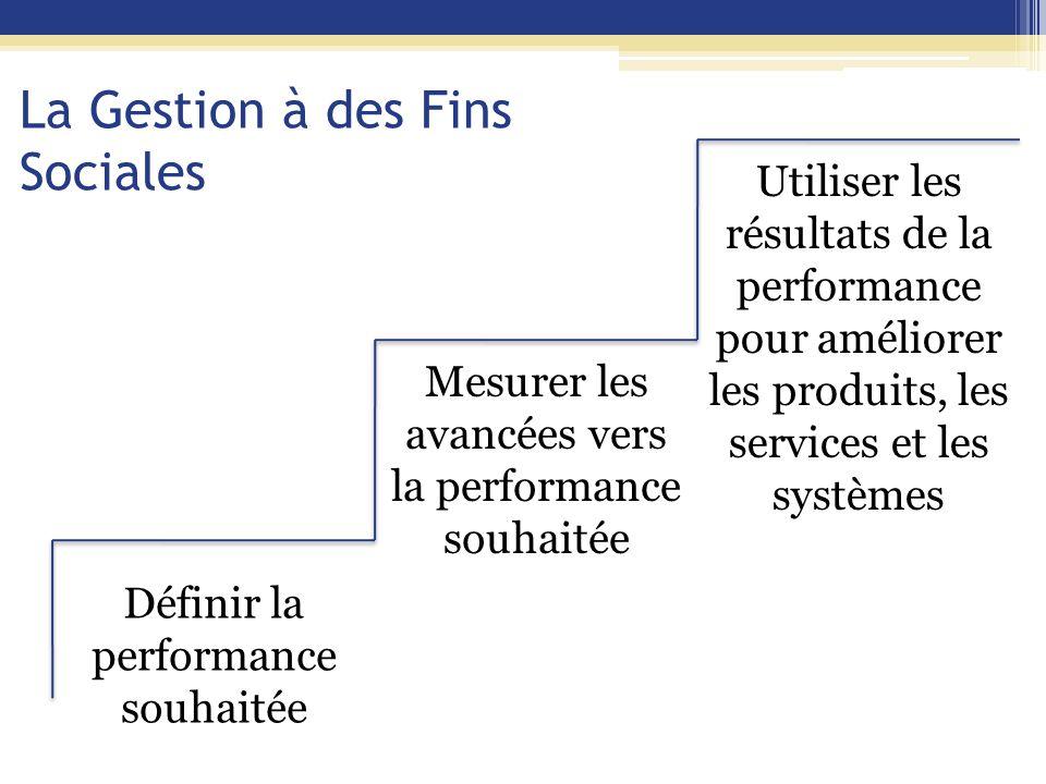 La Gestion à des Fins Sociales Définir la performance souhaitée Mesurer les avancées vers la performance souhaitée Utiliser les résultats de la performance pour améliorer les produits, les services et les systèmes Fixer des objectifs sociaux Fixer des objectifs sociaux