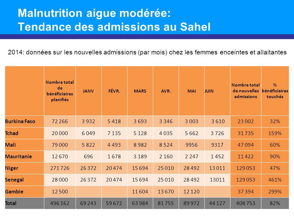 Malnutrition aigue modérée: Tendance des admissions au Sahel 2014: données sur les nouvelles admissions (par mois) chez les femmes enceintes et allaitantes Nombre total de bénéficiaires planifiés JANVFÉVR.MARSAVR.MAIJUIN Nombre total de nouvelles admissions % bénéficiaires touchés Burkina Faso72 2663 9325 4183 6933 3463 003 3 61023 00232% Tchad20 0006 0497 1355 1284 0355 6623 72631 735159% Mali79 0005 8224 4938 9828 5249956931747 09460% Mauritanie12 6706961 6783 1892 1602 2471 45211 42290% Niger271 72626 37220 47415 69425 01028 49213 011129 05347% Senegal28 00026 37220 47415 69425 01028 49213011129 053461% Gambie12 500 11 60413 67012 120 37 394299% Total496 16269 24359 67263 98481 75589 97244 127408 75382%