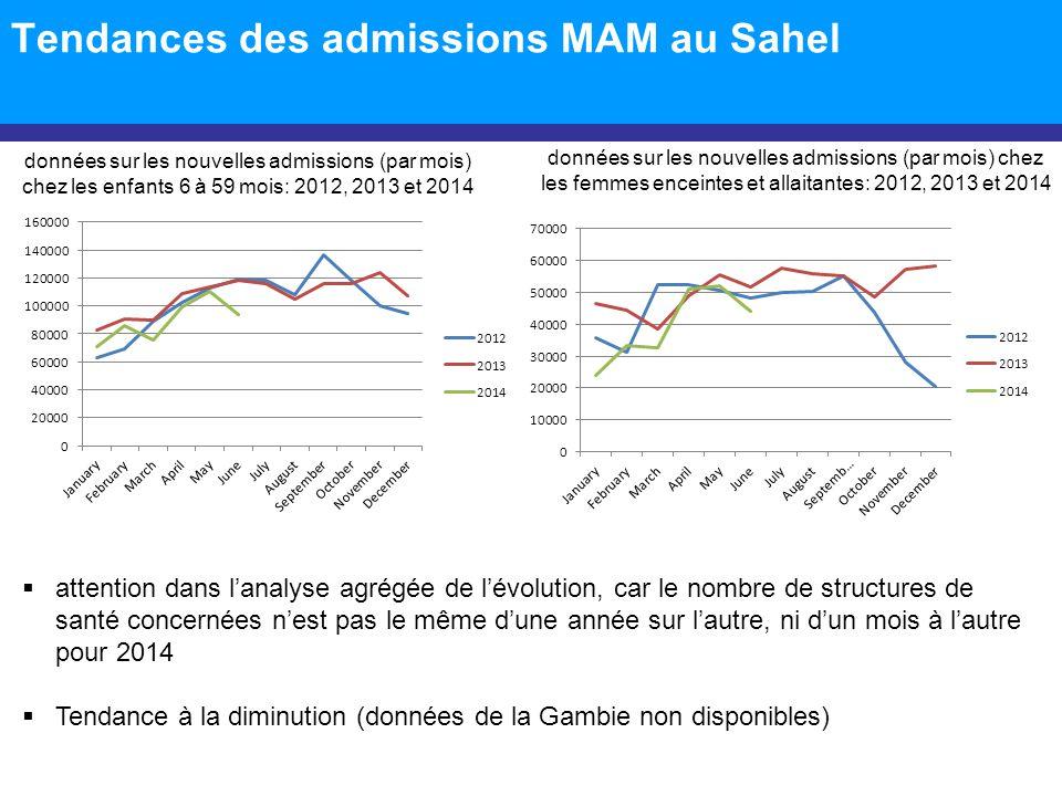 Tendances des admissions MAM au Sahel  attention dans l'analyse agrégée de l'évolution, car le nombre de structures de santé concernées n'est pas le même d'une année sur l'autre, ni d'un mois à l'autre pour 2014  Tendance à la diminution (données de la Gambie non disponibles) données sur les nouvelles admissions (par mois) chez les femmes enceintes et allaitantes: 2012, 2013 et 2014 données sur les nouvelles admissions (par mois) chez les enfants 6 à 59 mois: 2012, 2013 et 2014