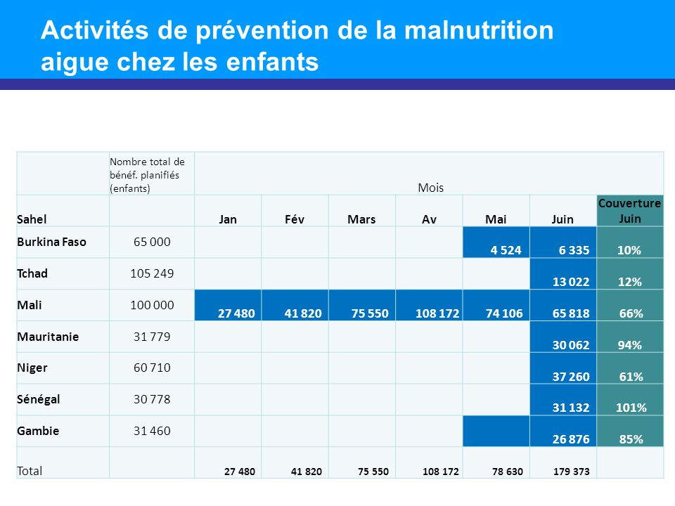 Activités de prévention de la malnutrition aigue chez les enfants Nombre total de bénéf.