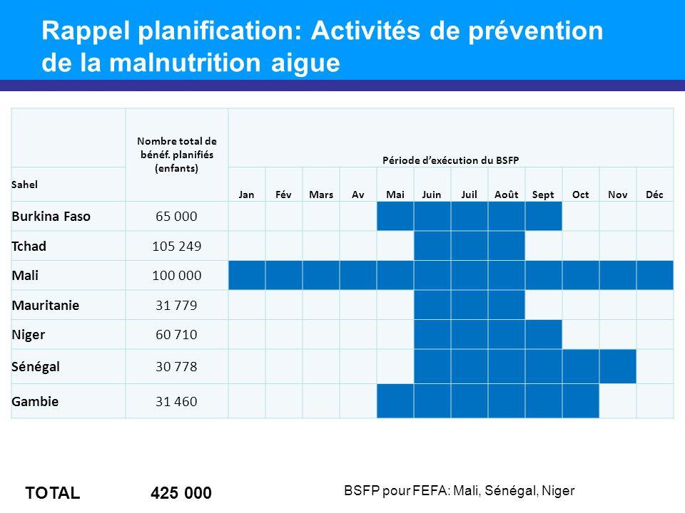 Rappel planification: Activités de prévention de la malnutrition aigue Nombre total de bénéf.