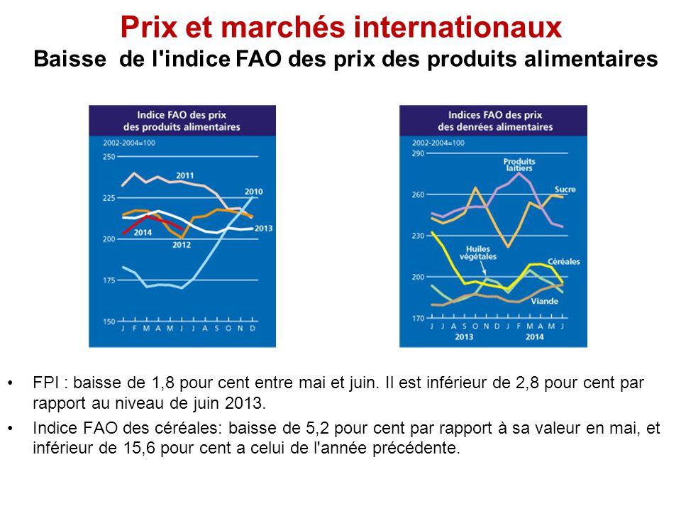 Prix et marchés internationaux Baisse de l'indice FAO des prix des produits alimentaires FPI : baisse de 1,8 pour cent entre mai et juin. Il est infér