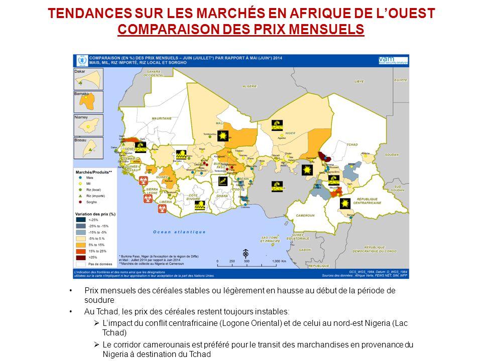 TENDANCES SUR LES MARCHÉS EN AFRIQUE DE L'OUEST COMPARAISON DES PRIX MENSUELS Prix mensuels des céréales stables ou légèrement en hausse au début de la période de soudure Au Tchad, les prix des céréales restent toujours instables:  L'impact du conflit centrafricaine (Logone Oriental) et de celui au nord-est Nigeria (Lac Tchad)  Le corridor camerounais est préféré pour le transit des marchandises en provenance du Nigeria à destination du Tchad