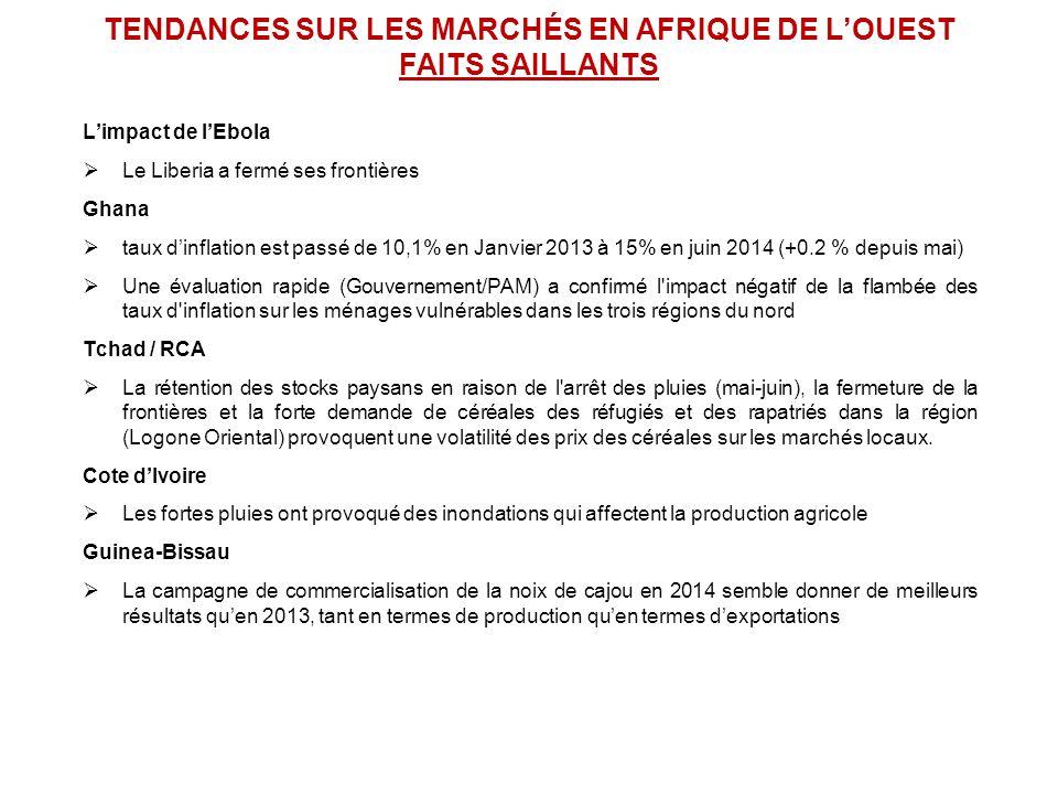 L'impact de l'Ebola  Le Liberia a fermé ses frontières Ghana  taux d'inflation est passé de 10,1% en Janvier 2013 à 15% en juin 2014 (+0.2 % depuis mai)  Une évaluation rapide (Gouvernement/PAM) a confirmé l impact négatif de la flambée des taux d inflation sur les ménages vulnérables dans les trois régions du nord Tchad / RCA  La rétention des stocks paysans en raison de l arrêt des pluies (mai-juin), la fermeture de la frontières et la forte demande de céréales des réfugiés et des rapatriés dans la région (Logone Oriental) provoquent une volatilité des prix des céréales sur les marchés locaux.