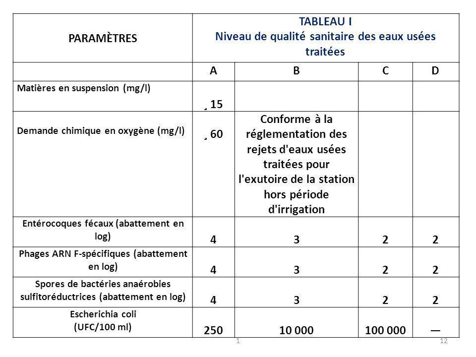 112 PARAMÈTRES TABLEAU I Niveau de qualité sanitaire des eaux usées traitées ABCD Matières en suspension (mg/l) ¸ 15 Demande chimique en oxygène (mg/l) ¸ 60 Conforme à la réglementation des rejets d eaux usées traitées pour l exutoire de la station hors période d irrigation Entérocoques fécaux (abattement en log) 4322 Phages ARN F-spécifiques (abattement en log) 4322 Spores de bactéries anaérobies sulfitoréductrices (abattement en log) 4322 Escherichia coli (UFC/100 ml) 25010 000100 000―