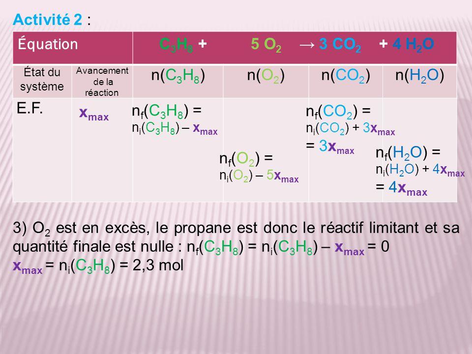 Activité 2 : 3) O 2 est en excès, le propane est donc le réactif limitant et sa quantité finale est nulle : n f (C 3 H 8 ) = n i (C 3 H 8 ) – x max =