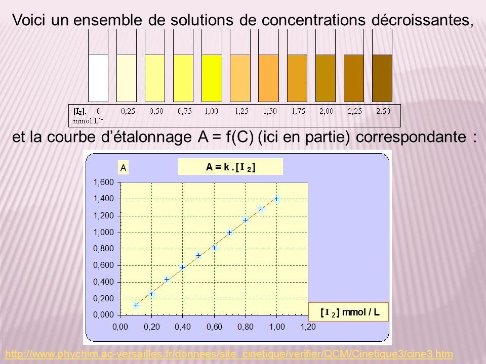 http://www.phychim.ac-versailles.fr/donnees/site_cinetique/verifier/QCM/Cinetique3/cine3.htm Voici un ensemble de solutions de concentrations décroiss