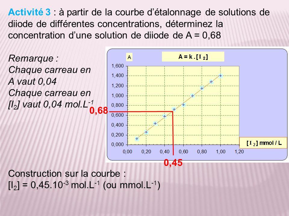 Activité 3 : à partir de la courbe d'étalonnage de solutions de diiode de différentes concentrations, déterminez la concentration d'une solution de di