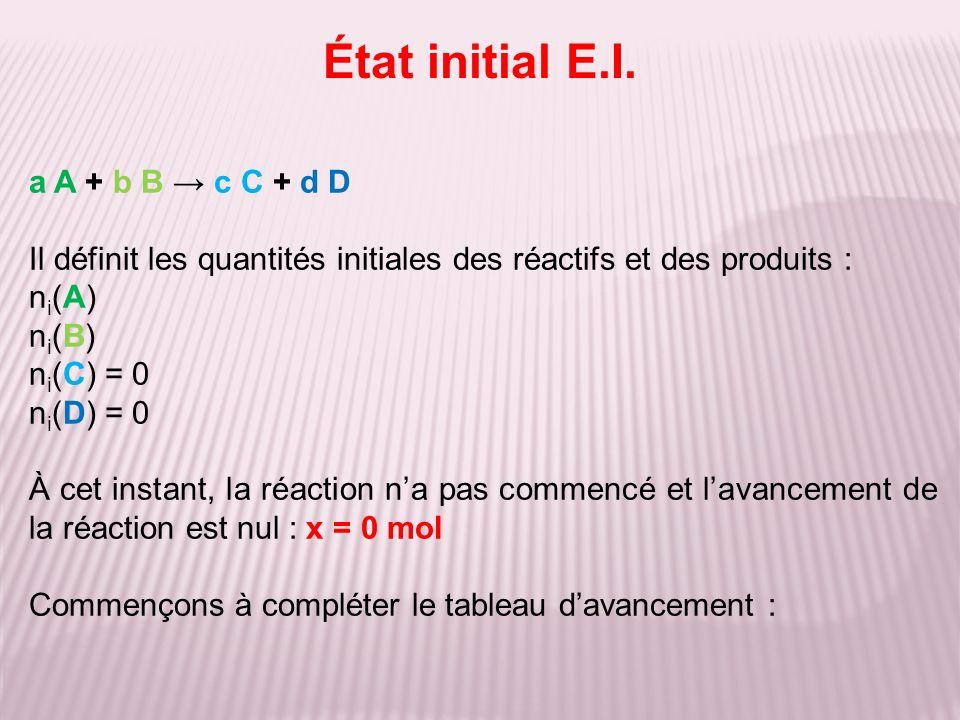 État initial E.I. a A + b B → c C + d D Il définit les quantités initiales des réactifs et des produits : ni(A)ni(A) ni(B)ni(B) n i (C) = 0 n i (D) =