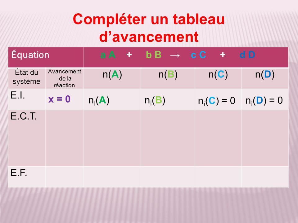 Activité 3 : à partir de la courbe d'étalonnage de solutions de diiode de différentes concentrations, déterminez la concentration d'une solution de diiode de A = 0,68 Remarque : Chaque carreau en A vaut 0,04 Chaque carreau en [I 2 ] vaut 0,04 mol.L -1 Construction sur la courbe : [I 2 ] = 0,45.10 -3 mol.L -1 (ou mmol.L -1 ) 0,45 0,68