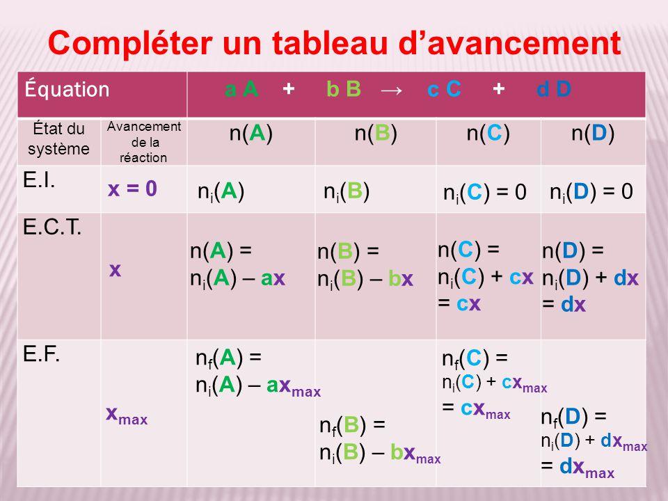 Compléter un tableau d'avancement Équation a A + b B → c C + d D État du système Avancement de la réaction n(A)n(B)n(C)n(D) E.I. E.C.T. E.F. n i (D) =