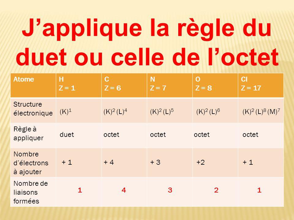 J'applique la règle du duet ou celle de l'octet AtomeH Z = 1 C Z = 6 N Z = 7 O Z = 8 Cl Z = 17 Structure électronique Règle à appliquer Nombre d'électrons à ajouter Nombre de liaisons formées (K) 1 duet + 1 1 (K) 2 (L) 4 octet + 4 4 (K) 2 (L) 5 octet + 3 3 (K) 2 (L) 6 octet +2 2 (K) 2 (L) 8 (M) 7 octet + 1 1